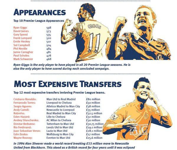 พรีเมียร์ลีกอังกฤษ Infographic รับบัตรเข้าชมฟุตบอลในนาทีสุดท้ายที่ www.tikb …
