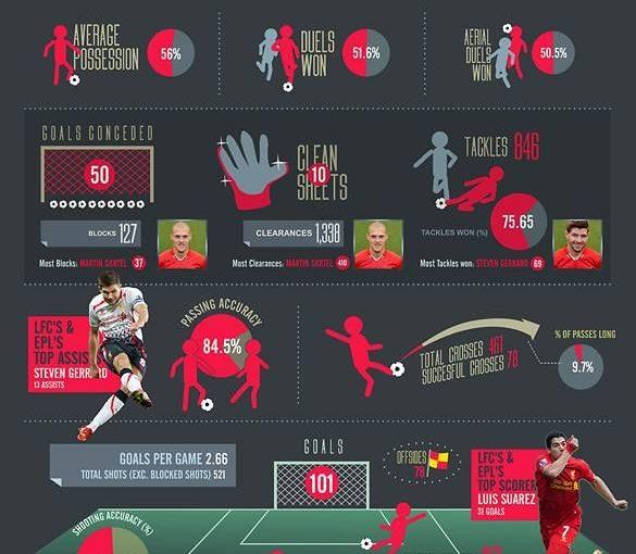 ดู Infographic ของฤดูกาลพรีเมียร์ลีก 2013-14 ของลิเวอร์พูลในสถิติ …