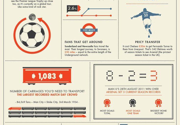 ย้อนหลังฟุตบอลย้อนหลังฟุตบอล: Premier League ออกไปในฤดูกาล 2011/12 ….