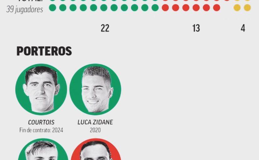 🧐🧐🧐นับ 4 Zidane ต้องออกจาก Navas, Reguilon, Vallejo, Llórente, Ceballos …