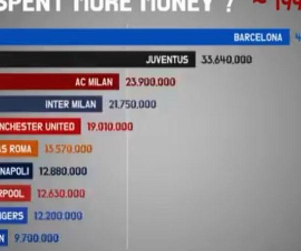ใครใช้จ่ายเงินเป็นเครดิตมากที่สุด: @ transfer- – – – ติดตาม @ football_news.co สำหรับ …